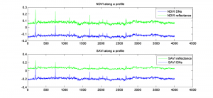 profile of NDVI and SAVI crossing patches of vegetation