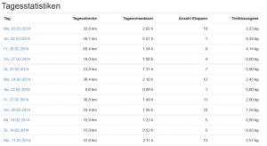 Screen_Tagestatistik_2