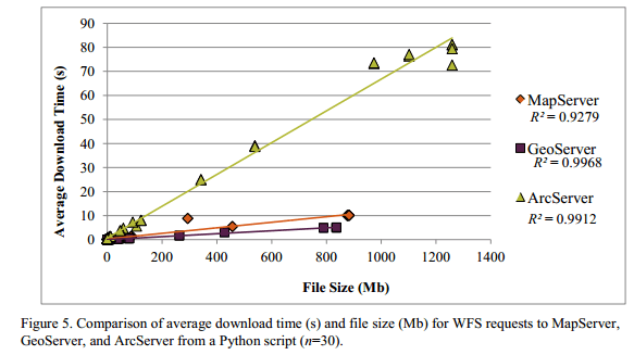 download speed and file sizes of given data sets in ESRI and open source GIS