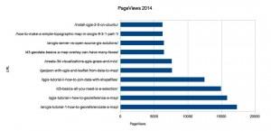 PageViews 2014