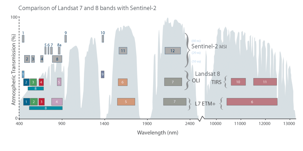 Landsat vs. Sentinel (Source: http://landsat.gsfc.nasa.gov)