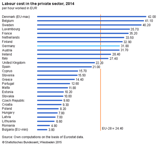 lobour costs europe