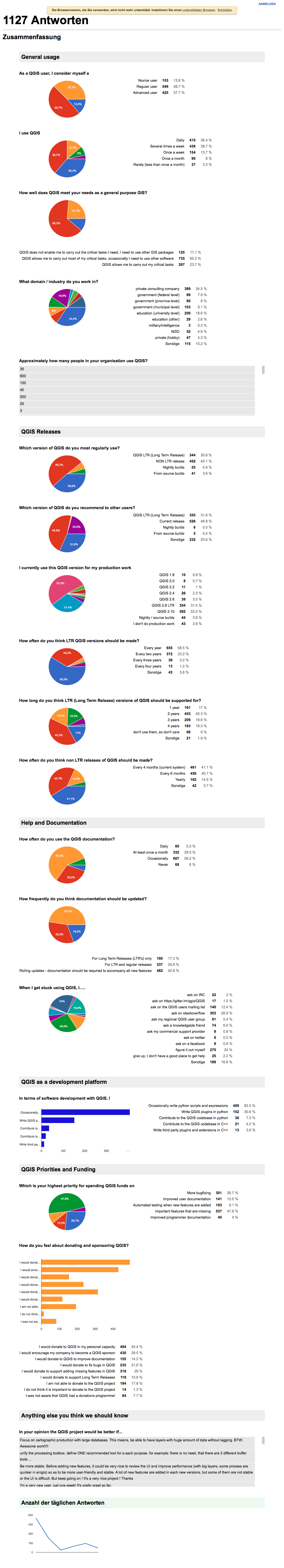 Current survey report.