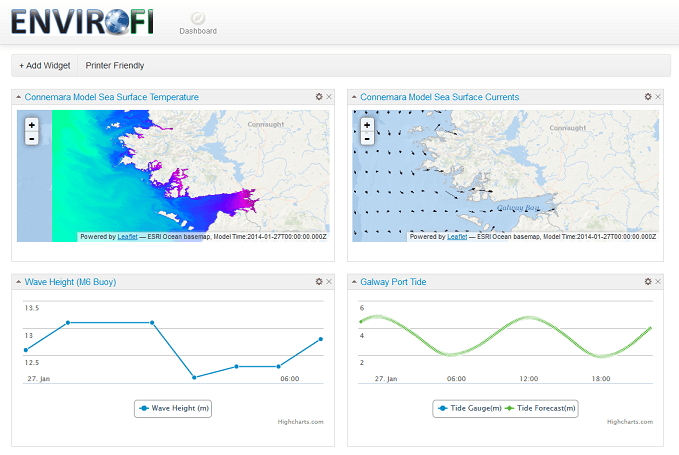 A dashboard of west of Ireland sea conditions
