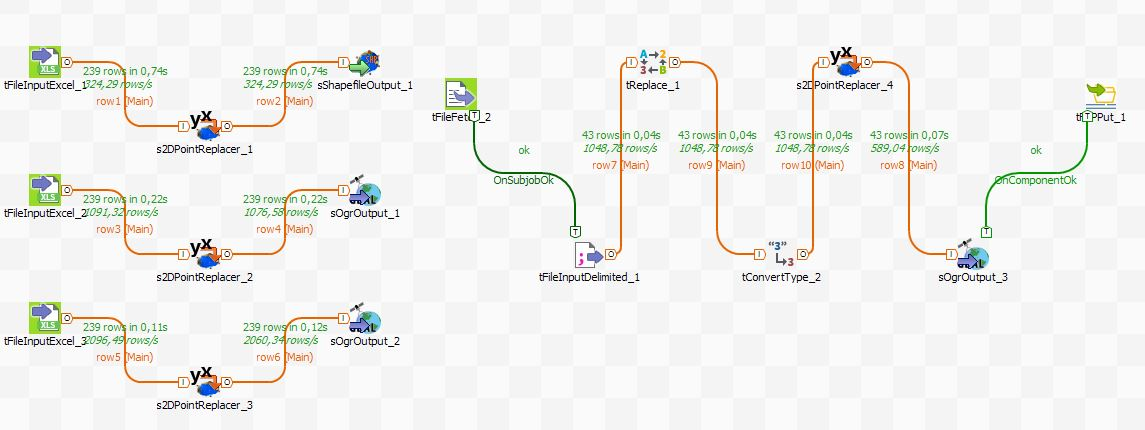ETL with Talend Spatial