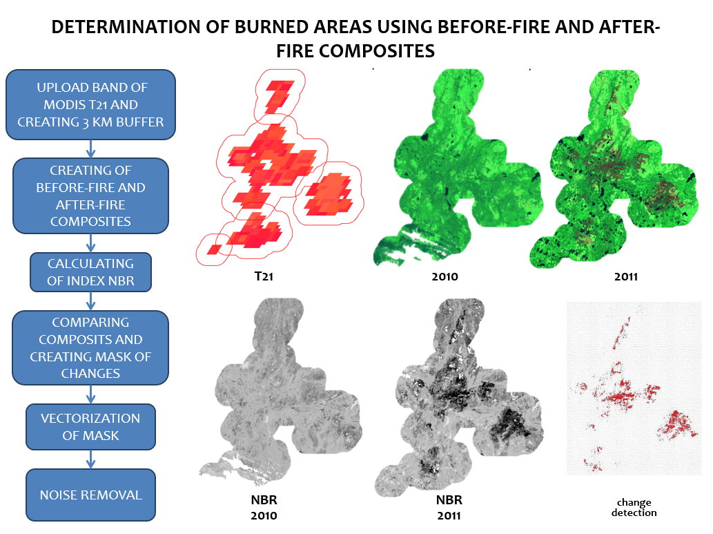 Method for determination burned areas