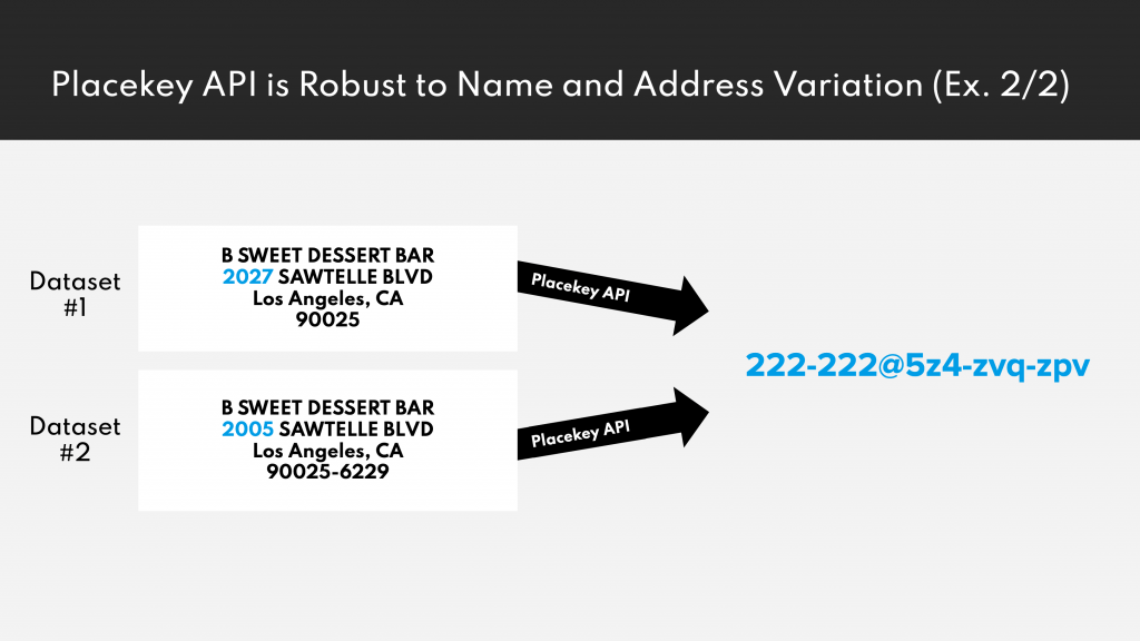 Data records referring to the same POI using different addresses will get the same Placekey