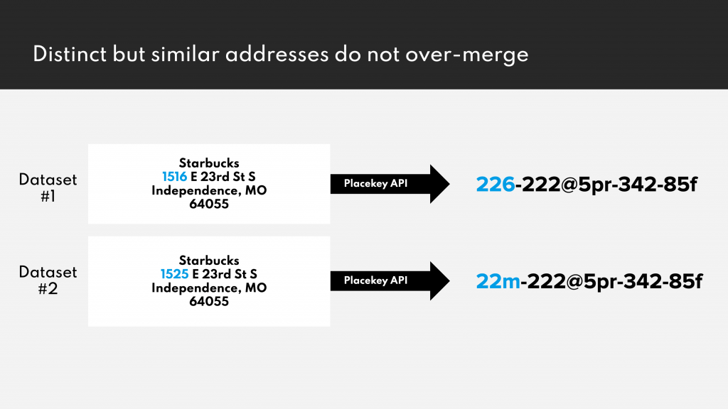 Similar but distinct addresses will receive different Placekeys (doesn't over-merge)
