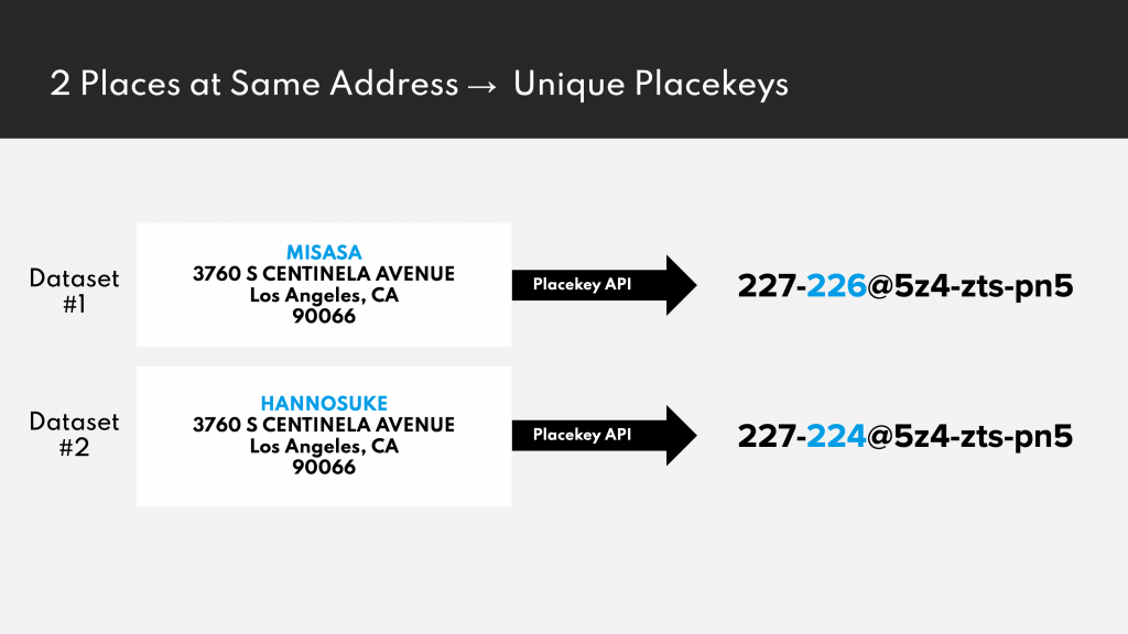 Different POIs at the same address will receive different Placekeys